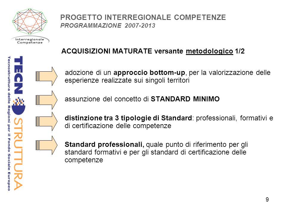 9 PROGETTO INTERREGIONALE COMPETENZE PROGRAMMAZIONE 2007-2013 ACQUISIZIONI MATURATE versante metodologico 1/2 adozione di un approccio bottom-up, per la valorizzazione delle esperienze realizzate sui singoli territori assunzione del concetto di STANDARD MINIMO distinzione tra 3 tipologie di Standard: professionali, formativi e di certificazione delle competenze Standard professionali, quale punto di riferimento per gli standard formativi e per gli standard di certificazione delle competenze