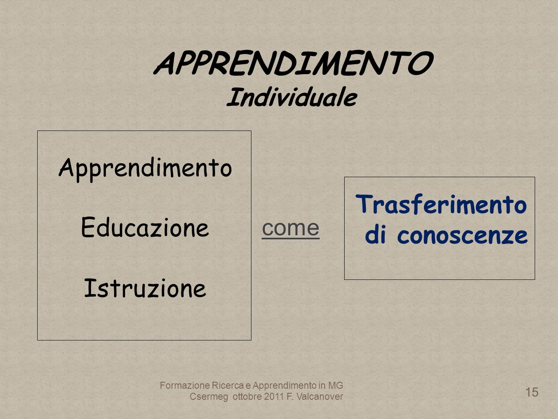 Apprendimento Educazione Istruzione come Trasferimento di conoscenze APPRENDIMENTO Individuale Formazione Ricerca e Apprendimento in MG Csermeg ottobre 2011 F.