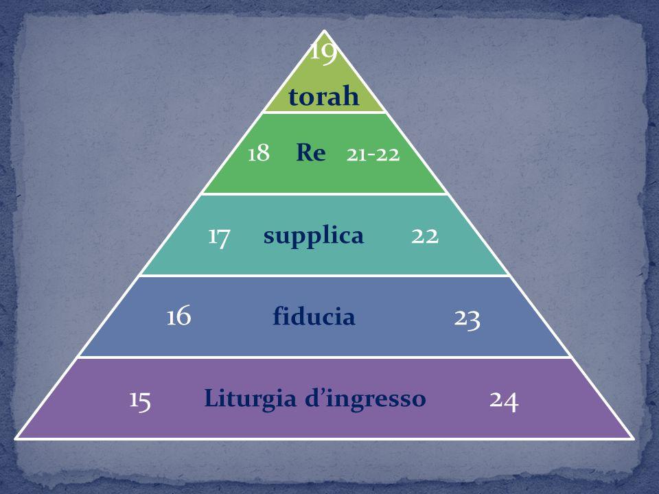 19 torah 18 Re 21-22 17 supplica 22 16 fiducia 23 15 Liturgia dingresso 24
