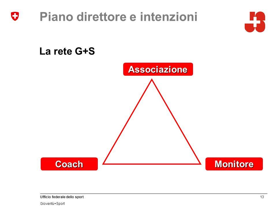 13 Ufficio federale dello sport Gioventù+Sport Piano direttore e intenzioni La rete G+S Coach Associazione Monitore