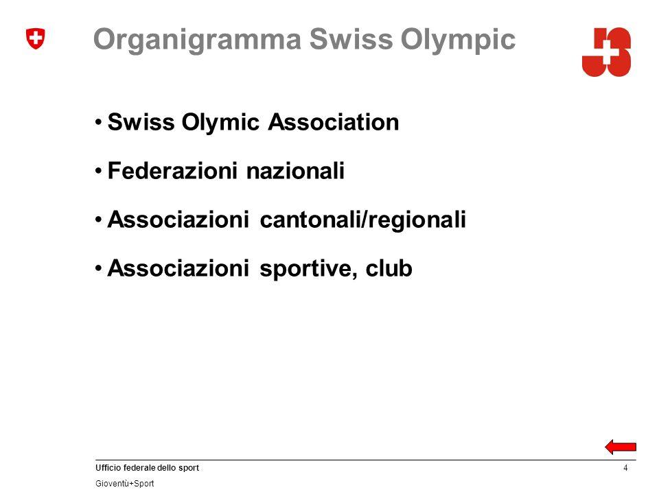 4 Ufficio federale dello sport Gioventù+Sport Organigramma Swiss Olympic Swiss Olymic Association Federazioni nazionali Associazioni cantonali/regiona