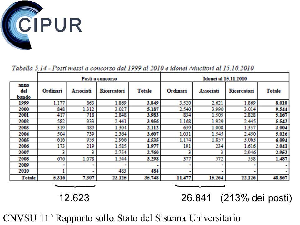 CNVSU 11° Rapporto sullo Stato del Sistema Universitario 12.623 26.841 (213% dei posti)