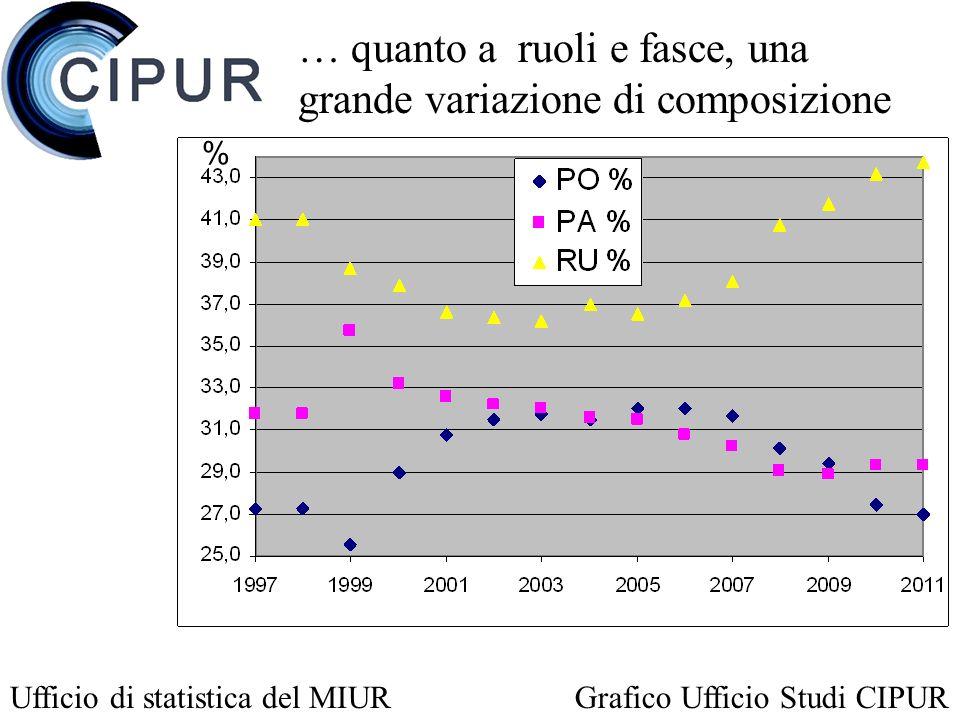 … quanto a ruoli e fasce, una grande variazione di composizione Ufficio di statistica del MIURGrafico Ufficio Studi CIPUR %