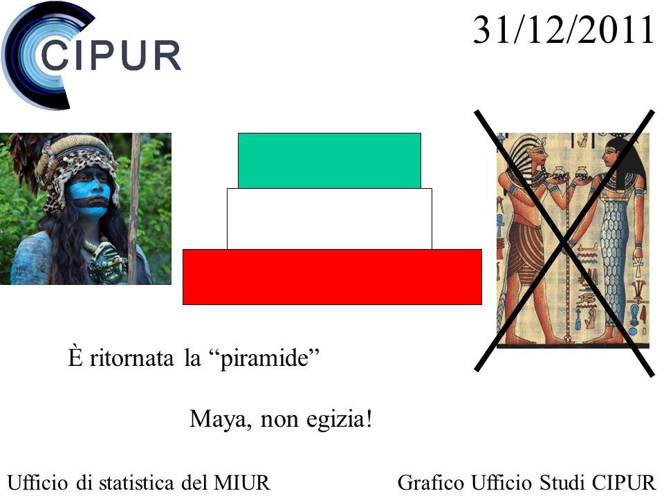 È ritornata la piramide 31/12/2011 Ufficio di statistica del MIURGrafico Ufficio Studi CIPUR Maya, non egizia!