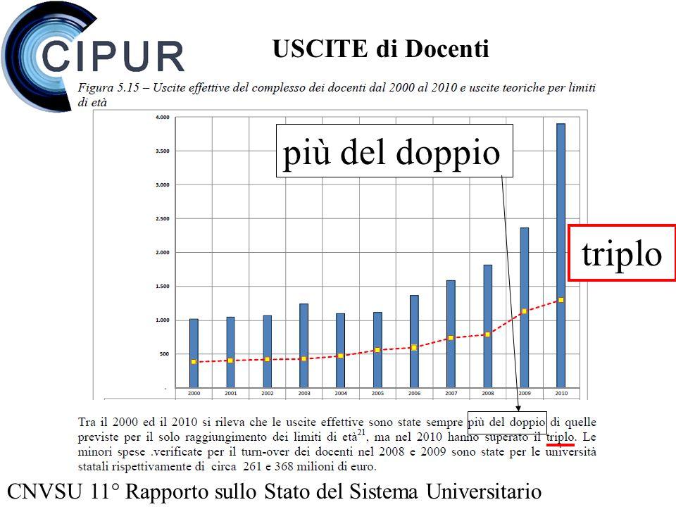 CNVSU 11° Rapporto sullo Stato del Sistema Universitario più del doppio triplo USCITE di Docenti
