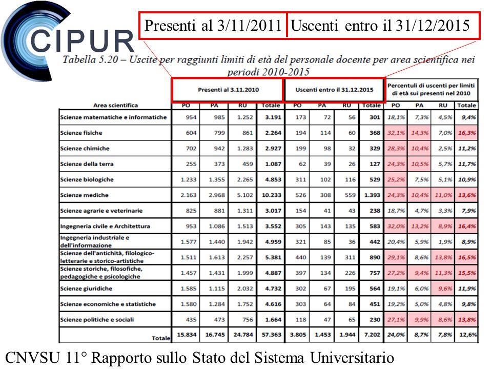 CNVSU 11° Rapporto sullo Stato del Sistema Universitario Presenti al 3/11/2011 Uscenti entro il 31/12/2015