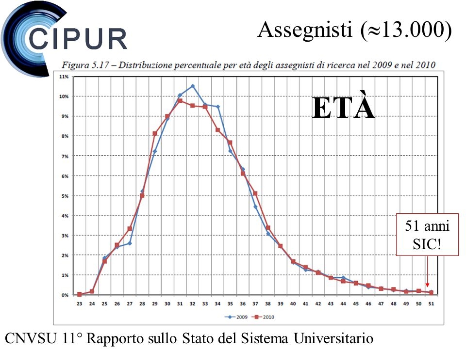 Assegnisti ( 13.000) CNVSU 11° Rapporto sullo Stato del Sistema Universitario ETÀ 51 anni SIC!