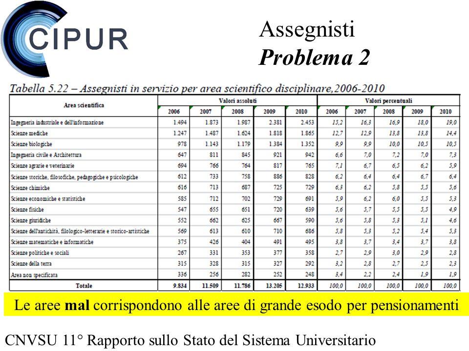 CNVSU 11° Rapporto sullo Stato del Sistema Universitario Assegnisti Problema 2 Le aree mal corrispondono alle aree di grande esodo per pensionamenti