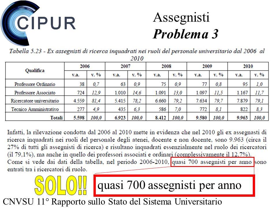CNVSU 11° Rapporto sullo Stato del Sistema Universitario Assegnisti Problema 3 quasi 700 assegnisti per anno
