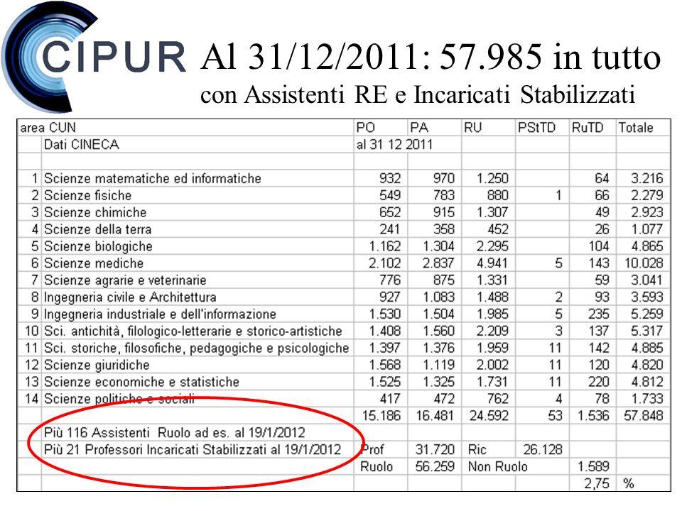 Al 31/12/2011: 57.985 in tutto con Assistenti RE e Incaricati Stabilizzati