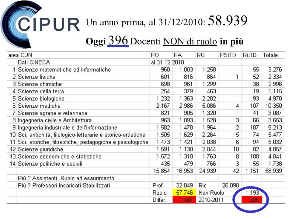Un anno prima, al 31/12/2010: 58.939 Oggi 396 Docenti NON di ruolo in più