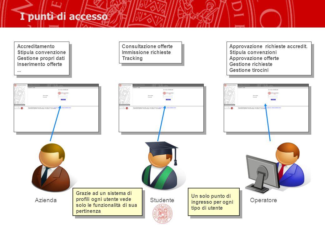 I punti di accesso OperatoreStudenteAzienda Accreditamento Stipula convenzione Gestione propri dati Inserimento offerte...