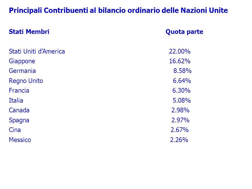 Principali Contribuenti al bilancio ordinario delle Nazioni Unite Stati Membri Quota parte Stati Uniti dAmerica 22.00% Giappone 16.62% Germania 8.58%