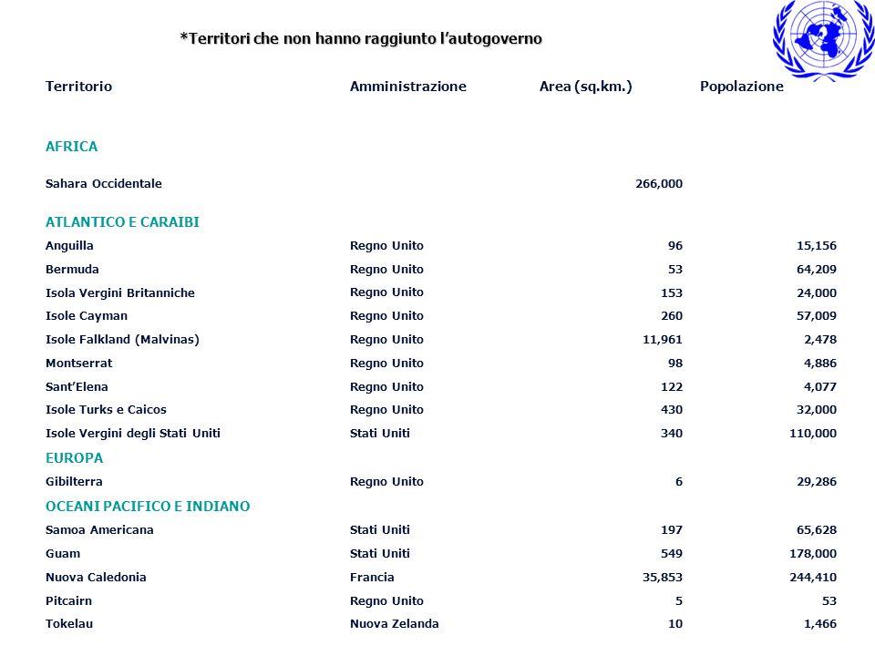 TerritorioAmministrazioneArea (sq.km.)Popolazione AFRICA Sahara Occidentale266,000 ATLANTICO E CARAIBI AnguillaRegno Unito9615,156 Bermuda Regno Unito