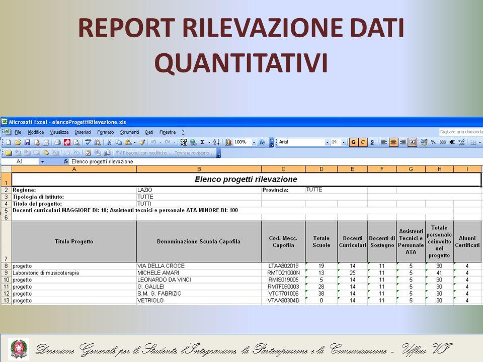 REPORT RILEVAZIONE DATI QUANTITATIVI Direzione Generale per lo Studente, lIntegrazione, la Partecipazione e la Comunicazione – Ufficio VI