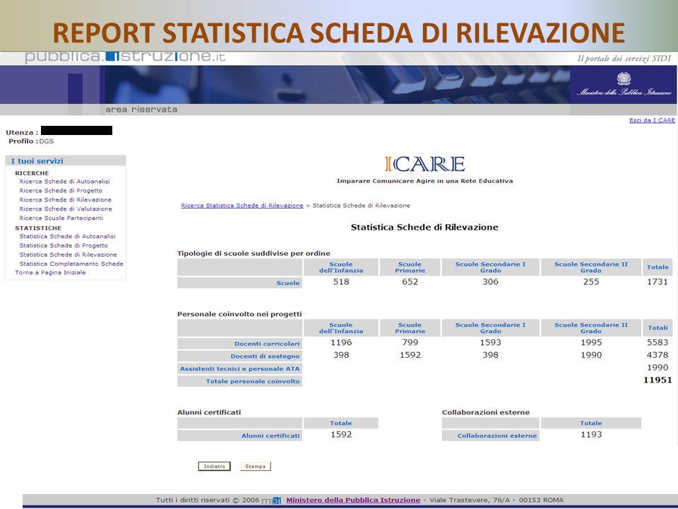 Direzione Generale per lo Studente, lIntegrazione, la Partecipazione e la Comunicazione – Ufficio VI REPORT STATISTICA SCHEDA DI RILEVAZIONE