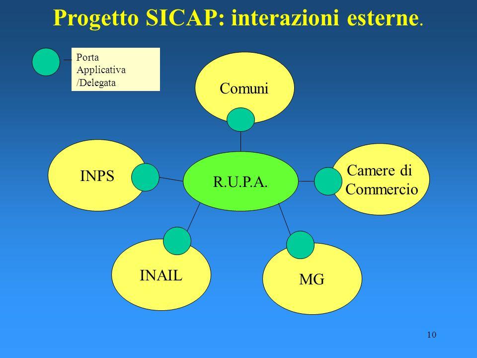 10 Progetto SICAP: interazioni esterne. INPS Comuni INAIL Camere di Commercio R.U.P.A. MG Porta Applicativa /Delegata