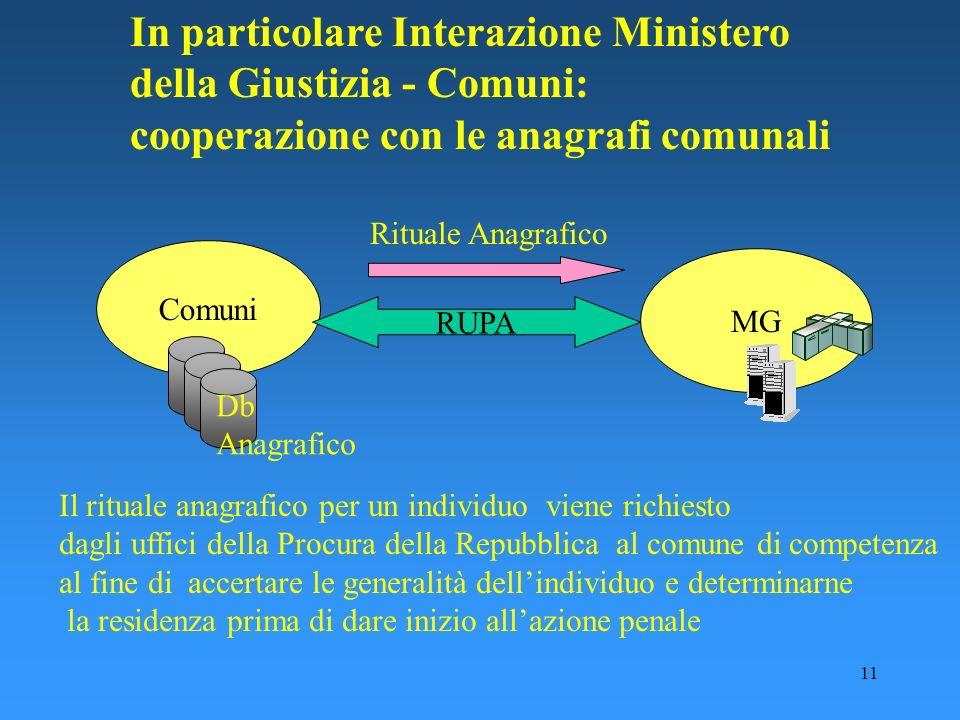 11 In particolare Interazione Ministero della Giustizia - Comuni: cooperazione con le anagrafi comunali Comuni MG Db Anagrafico RUPA Rituale Anagrafic