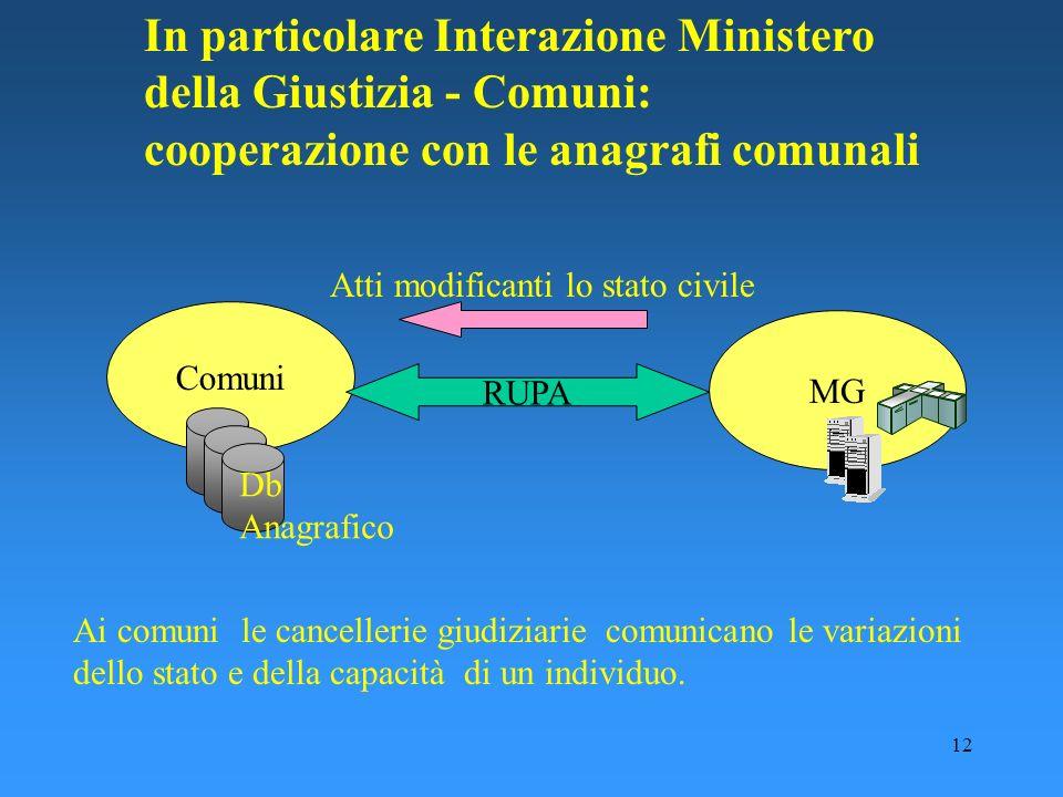 12 In particolare Interazione Ministero della Giustizia - Comuni: cooperazione con le anagrafi comunali Comuni MG Db Anagrafico RUPA Atti modificanti