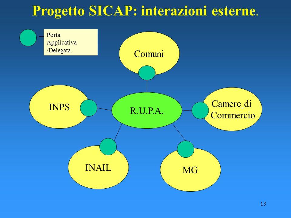 13 Progetto SICAP: interazioni esterne. INPS Comuni INAIL Camere di Commercio R.U.P.A. MG Porta Applicativa /Delegata