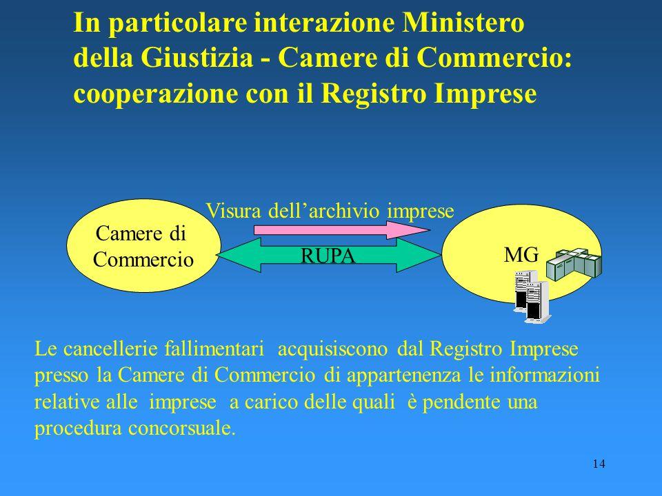 14 In particolare interazione Ministero della Giustizia - Camere di Commercio: cooperazione con il Registro Imprese Camere di Commercio MG RUPA Visura