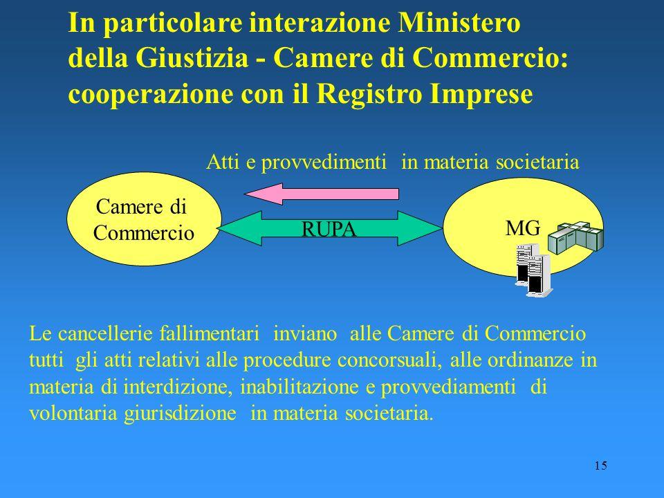 15 In particolare interazione Ministero della Giustizia - Camere di Commercio: cooperazione con il Registro Imprese Camere di Commercio MG RUPA Atti e
