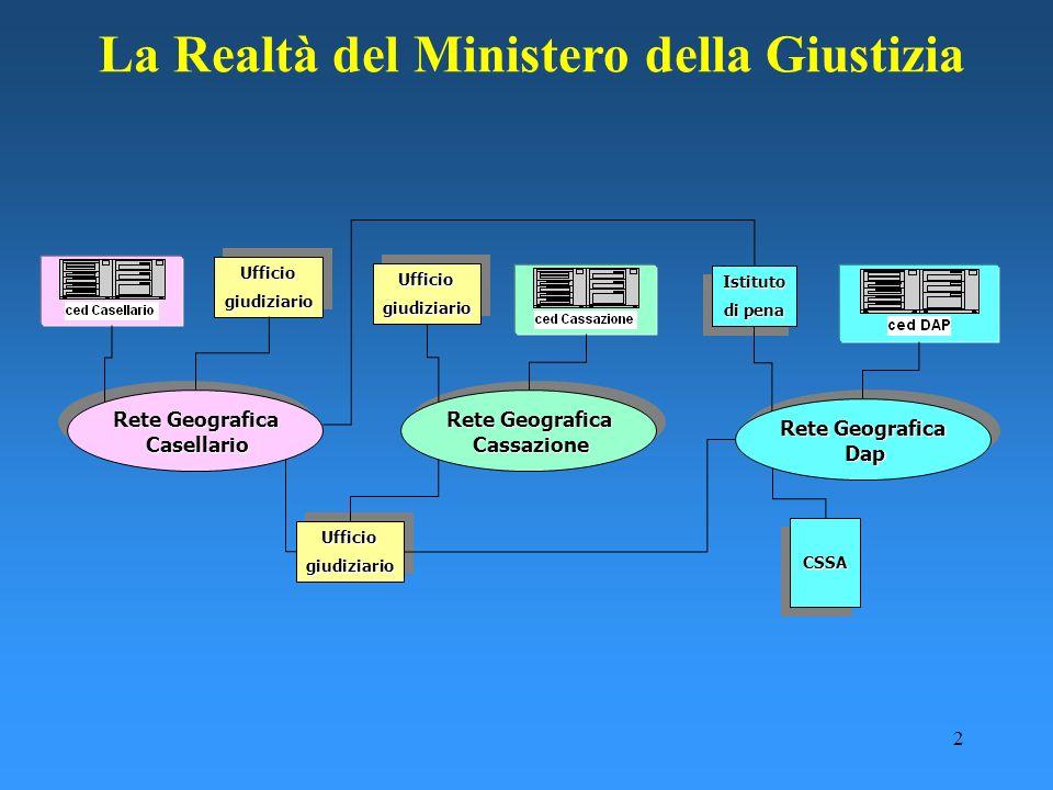 2 La Realtà del Ministero della Giustizia Rete Geografica Casellario Casellario Rete Geografica Casellario Casellario Rete Geografica Dap Dap Rete Geo