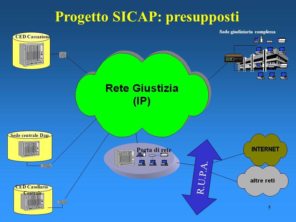 5 Sede giudiziaria complessa Porta di rete R.U.P.A. CED Cassazione CED Casellario Centrale Sede centrale Dap Progetto SICAP: presupposti