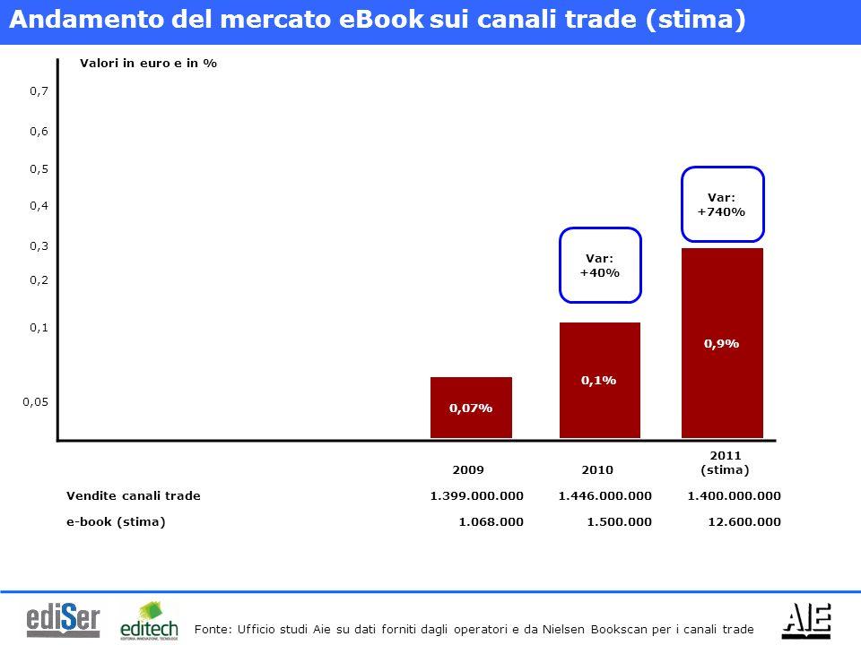 20092010 2011 (stima) Vendite canali trade1.399.000.0001.446.000.0001.400.000.000 e-book (stima)1.068.0001.500.00012.600.000 0,05 0,1 0,2 0,3 0,4 0,5 0,6 0,7 0,07% 0,1% 0,9% Var: +40% Var: +740% Andamento del mercato eBook sui canali trade (stima) Fonte: Ufficio studi Aie su dati forniti dagli operatori e da Nielsen Bookscan per i canali trade Valori in euro e in %