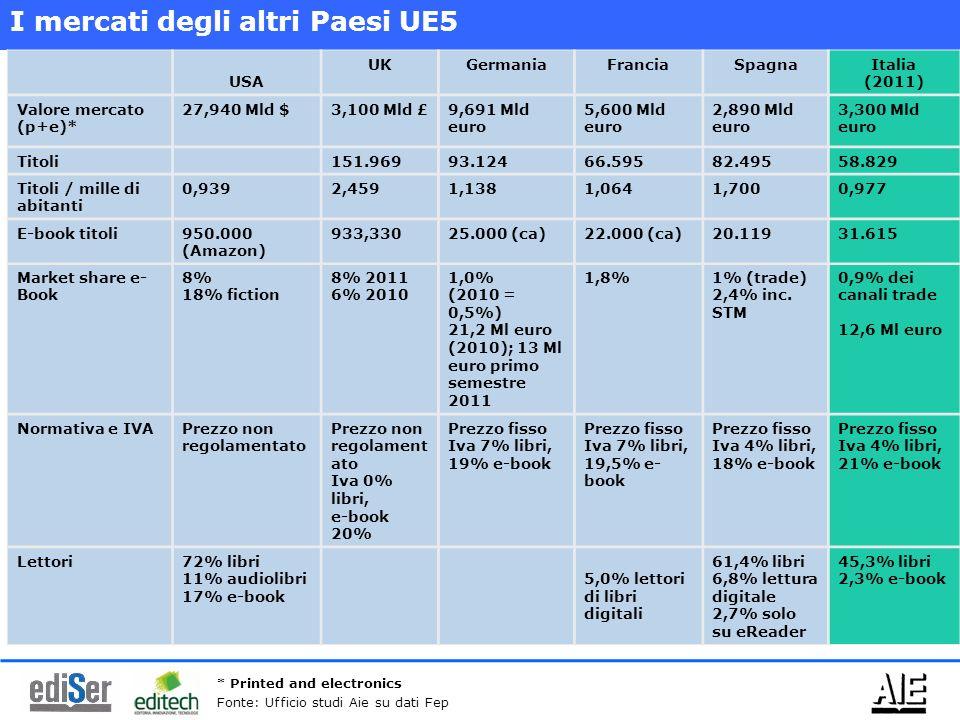 USA UKGermaniaFranciaSpagnaItalia (2011) Valore mercato (p+e)* 27,940 Mld $3,100 Mld £9,691 Mld euro 5,600 Mld euro 2,890 Mld euro 3,300 Mld euro Tito