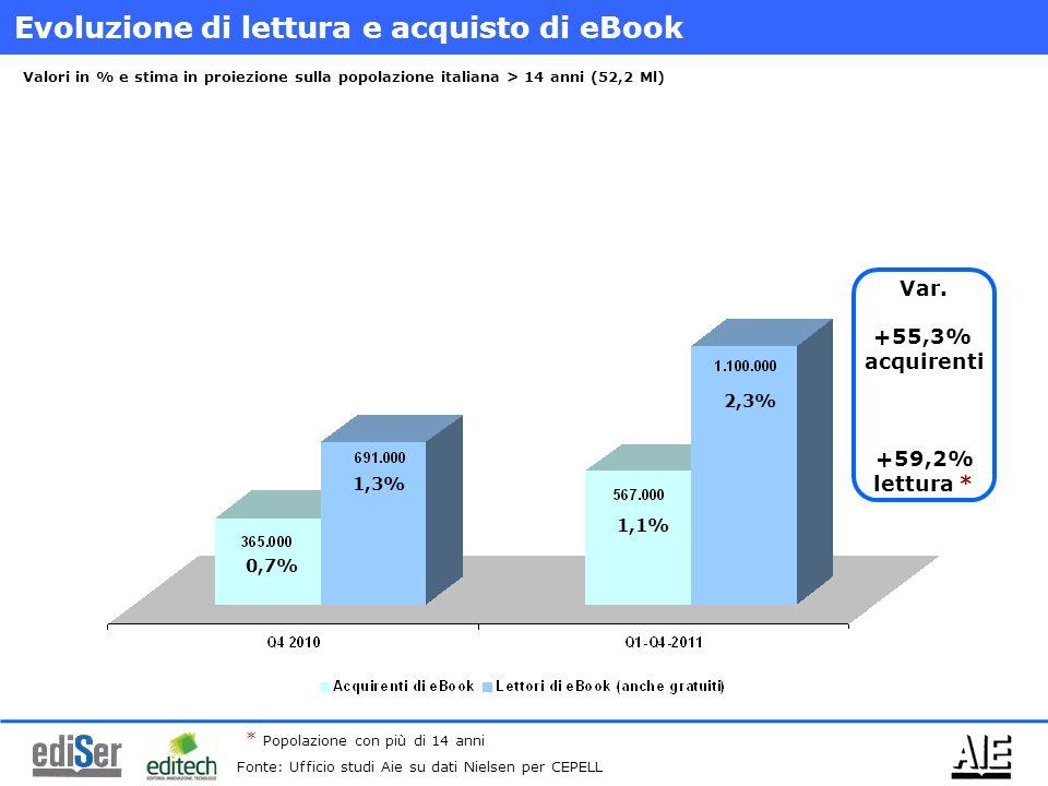 Evoluzione di lettura e acquisto di eBook Valori in % e stima in proiezione sulla popolazione italiana > 14 anni (52,2 Ml) Var. +55,3% acquirenti +59,