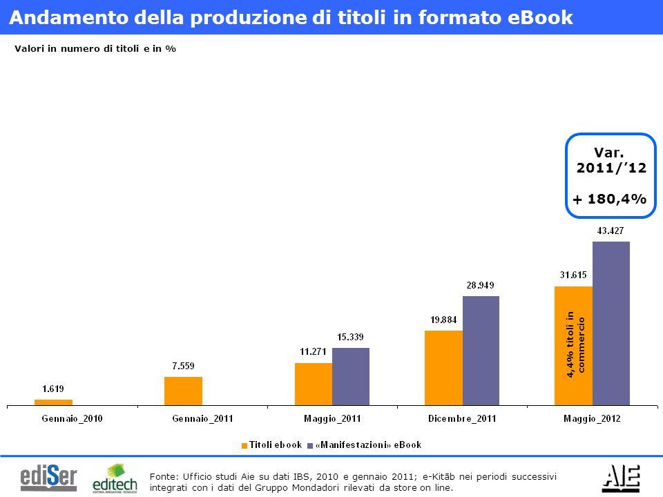 Andamento della produzione di titoli in formato eBook Fonte: Ufficio studi Aie su dati IBS, 2010 e gennaio 2011; e-Kitāb nei periodi successivi integrati con i dati del Gruppo Mondadori rilevati da store on line.