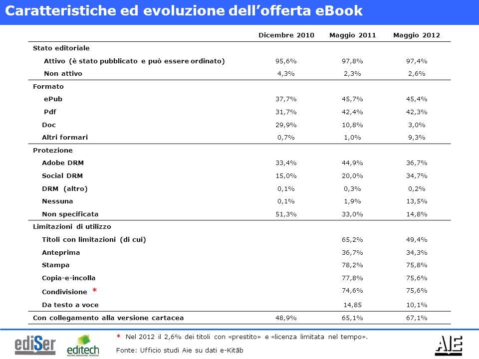 Caratteristiche ed evoluzione dellofferta eBook Dicembre 2010Maggio 2011Maggio 2012 Stato editoriale Attivo (è stato pubblicato e può essere ordinato)95,6%97,8%97,4% Non attivo4,3%2,3%2,6% Formato ePub37,7%45,7%45,4% Pdf31,7%42,4%42,3% Doc29,9%10,8%3,0% Altri formari0,7%1,0%9,3% Protezione Adobe DRM33,4%44,9%36,7% Social DRM15,0%20,0%34,7% DRM (altro)0,1%0,3%0,2% Nessuna0,1%1,9%13,5% Non specificata51,3%33,0%14,8% Limitazioni di utilizzo Titoli con limitazioni (di cui)65,2%49,4% Anteprima36,7%34,3% Stampa78,2%75,8% Copia-e-incolla77,8%75,6% Condivisione * 74,6%75,6% Da testo a voce14,8510,1% Con collegamento alla versione cartacea48,9%65,1%67,1% * Nel 2012 il 2,6% dei titoli con «prestito» e «licenza limitata nel tempo».