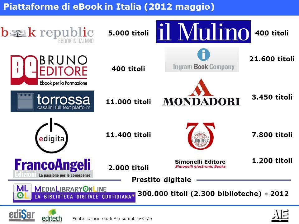 Piattaforme di eBook in Italia (2012 maggio) 5.000 titoli 400 titoli 11.000 titoli 11.400 titoli 2.000 titoli 400 titoli 21.600 titoli 3.450 titoli 7.800 titoli 1.200 titoli Fonte: Ufficio studi Aie su dati e-Kitāb 300.000 titoli (2.300 biblioteche) - 2012 Prestito digitale