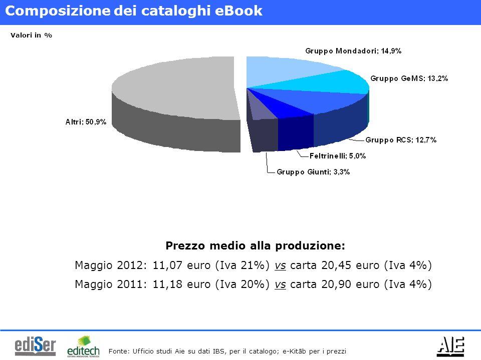 Composizione dei cataloghi eBook Prezzo medio alla produzione: Maggio 2012: 11,07 euro (Iva 21%) vs carta 20,45 euro (Iva 4%) Maggio 2011: 11,18 euro (Iva 20%) vs carta 20,90 euro (Iva 4%) Fonte: Ufficio studi Aie su dati IBS, per il catalogo; e-Kitāb per i prezzi Valori in %