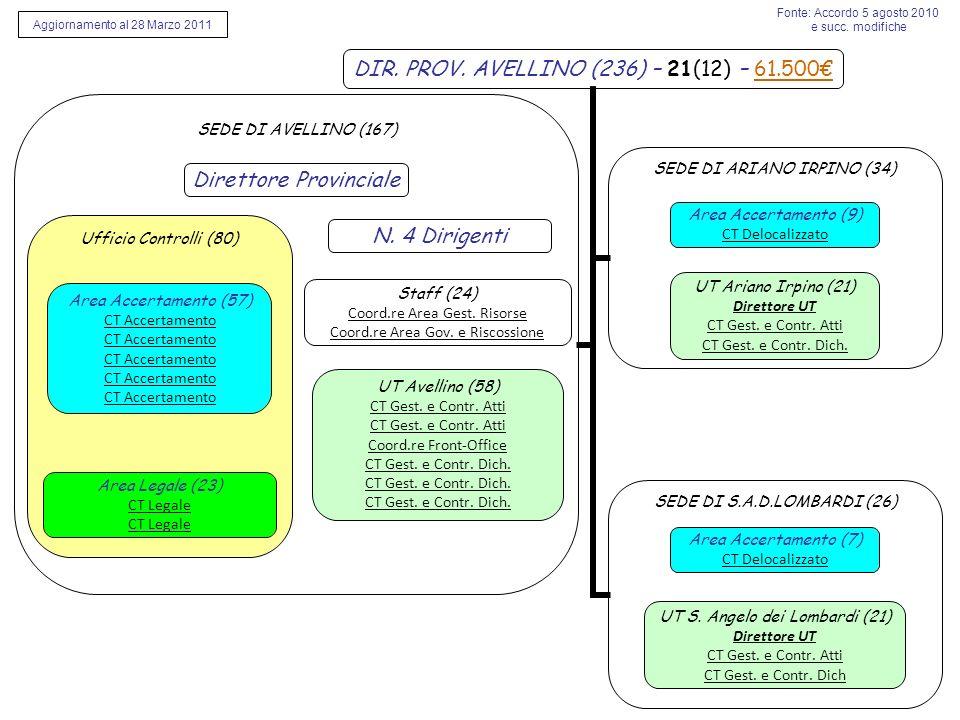 SEDE DI AVELLINO (167) Ufficio Controlli (80) Area Accertamento (57) CT Accertamento Staff (24) Coord.re Area Gest.