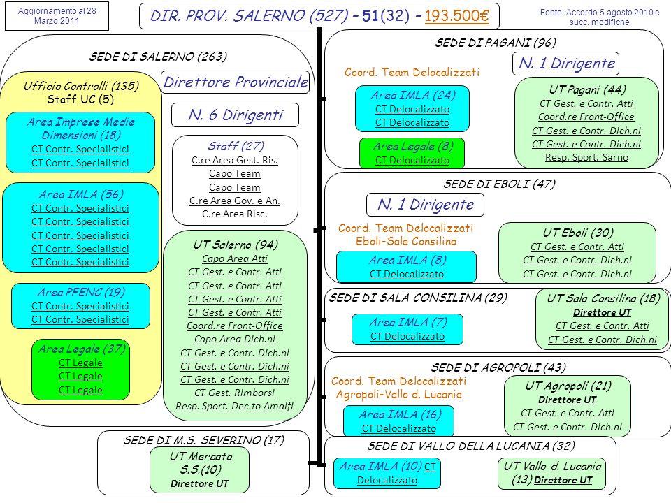 SEDE DI SALERNO (263) Direttore Provinciale SEDE DI PAGANI (96) SEDE DI EBOLI (47) SEDE DI M.S.