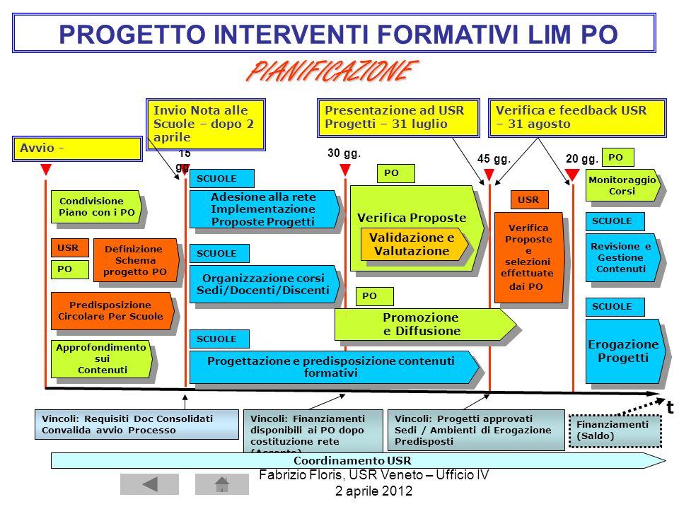 Fabrizio Floris, USR Veneto – Ufficio IV 2 aprile 2012 PIANIFICAZIONE Condivisione Piano con i PO Condivisione Piano con i PO Verifica Proposte Valida