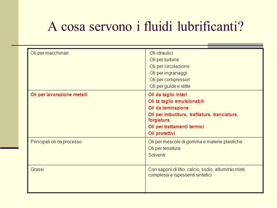 A cosa servono i fluidi lubrificanti? Oli per macchinari - Oli idraulici - Oli per turbine - Oli per circolazione - Oli per ingranaggi - Oli per compr
