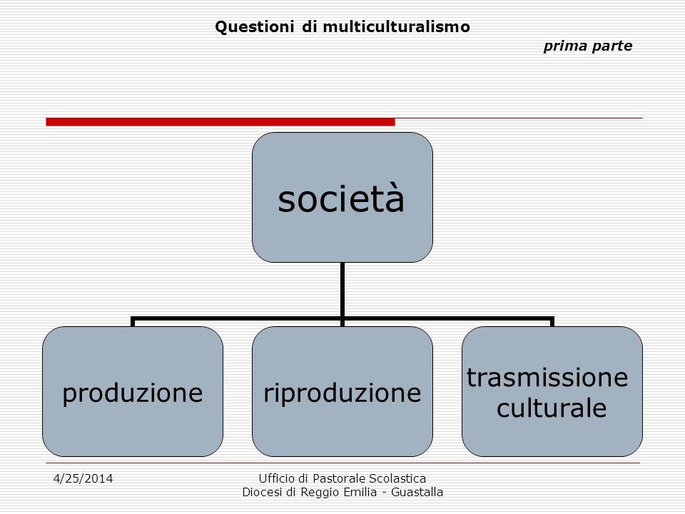 4/25/2014Ufficio di Pastorale Scolastica Diocesi di Reggio Emilia - Guastalla società multiculturale = società con la LORO presenza