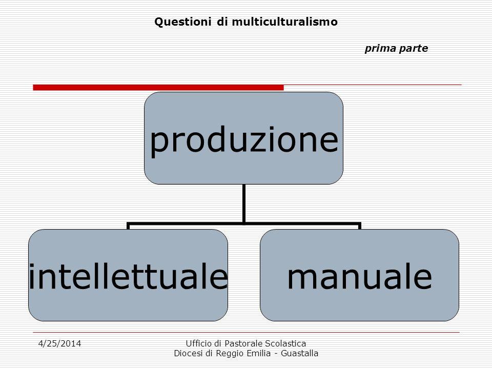 4/25/2014Ufficio di Pastorale Scolastica Diocesi di Reggio Emilia - Guastalla Questioni di multiculturalismo prima parte riproduzione uomodonna