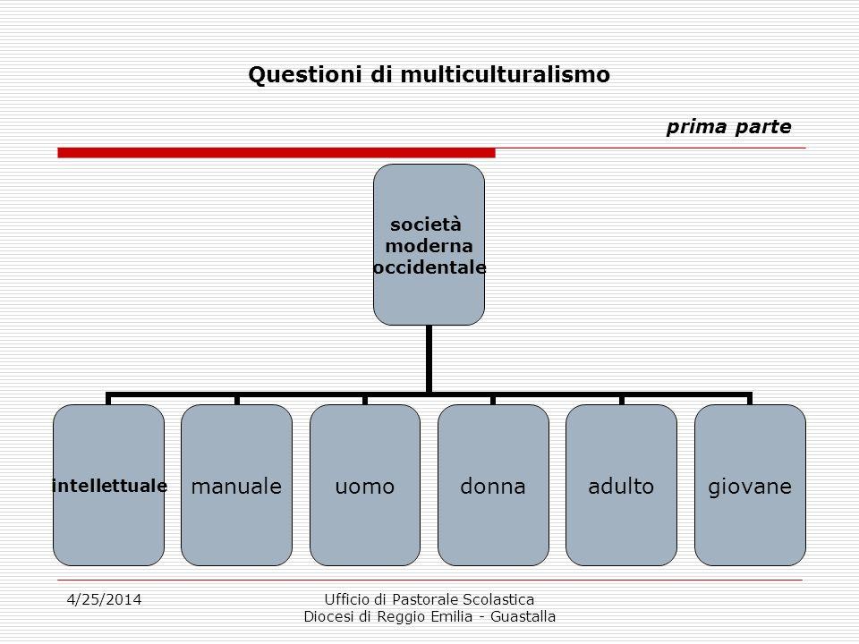 4/25/2014Ufficio di Pastorale Scolastica Diocesi di Reggio Emilia - Guastalla Questioni di multiculturalismo prima parte la persona è soggetto di diritto