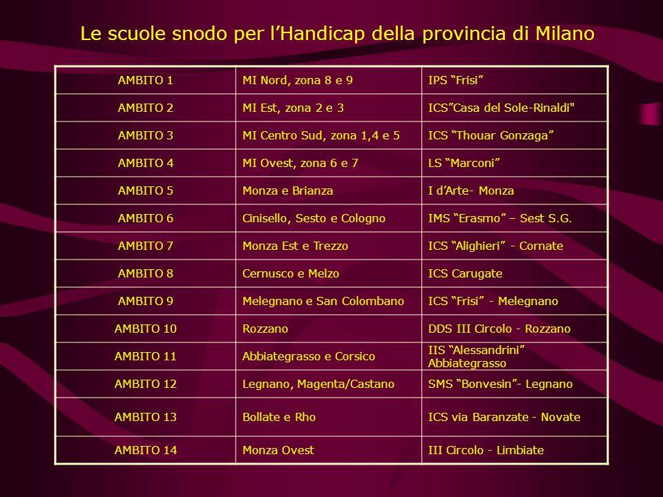 Le scuole snodo per lHandicap della provincia di Milano AMBITO 1MI Nord, zona 8 e 9IPS Frisi AMBITO 2MI Est, zona 2 e 3ICSCasa del Sole-Rinaldi