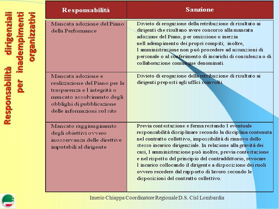 Imerio Chiappa Coordinatore Regionale D.S. Cisl Lombardia Responsabilità dirigenziali per inadempimenti organizzativi LORGANIZZAZIONE