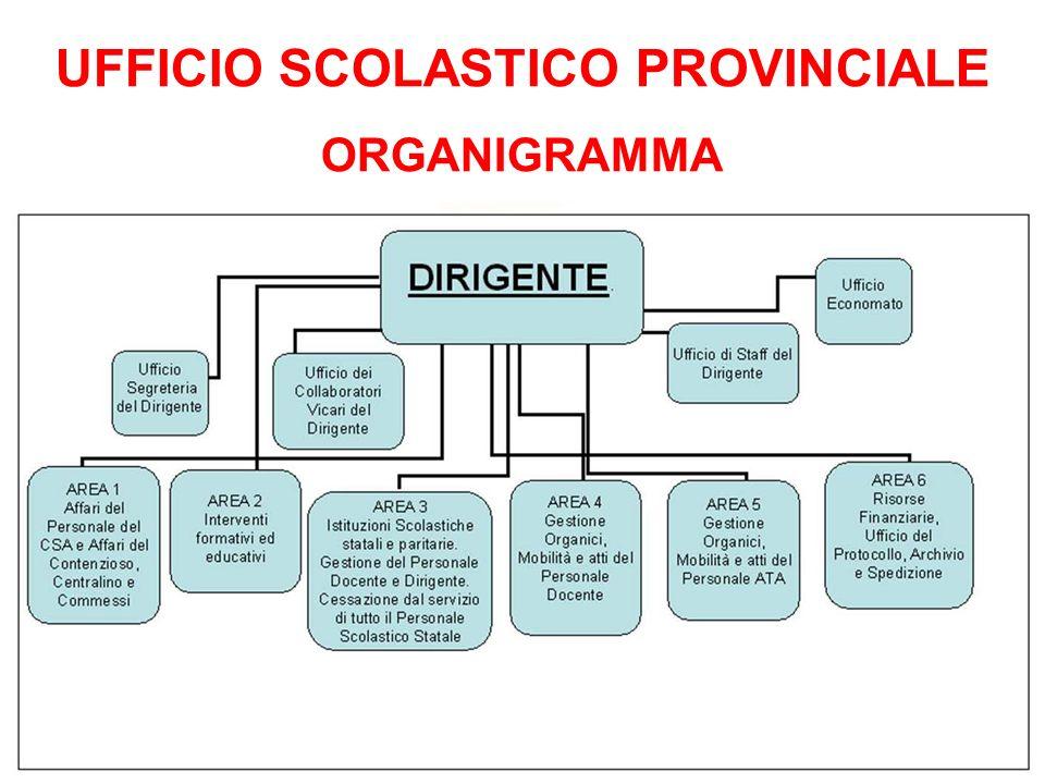 UFFICIO SCOLASTICO PROVINCIALE ORGANIGRAMMA