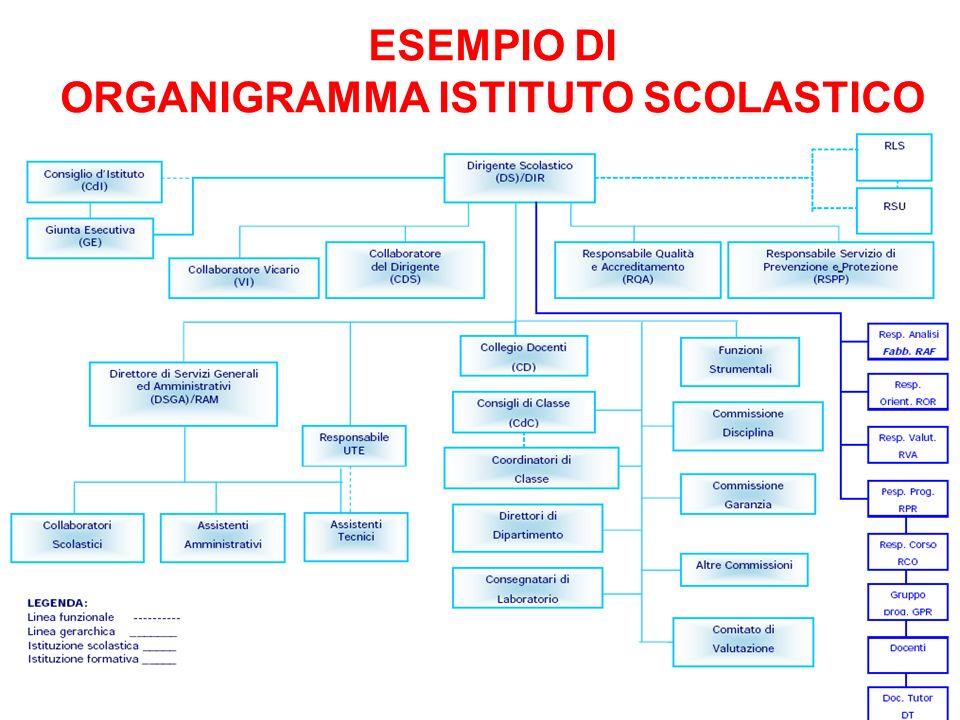ESEMPIO DI ORGANIGRAMMA ISTITUTO SCOLASTICO