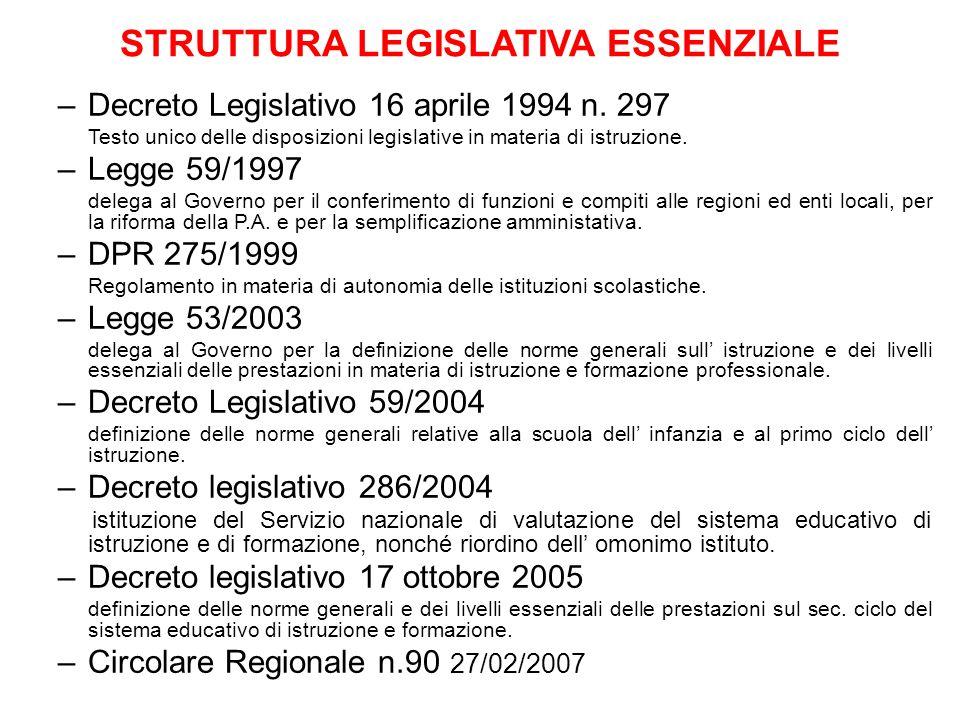 –Decreto Legislativo 16 aprile 1994 n. 297 Testo unico delle disposizioni legislative in materia di istruzione. –Legge 59/1997 delega al Governo per i