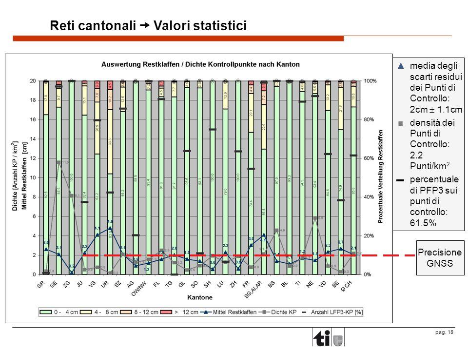 pag. 18 Reti cantonali Valori statistici media degli scarti residui dei Punti di Controllo: 2cm 1.1cm densità dei Punti di Controllo: 2.2 Punti/km 2 p