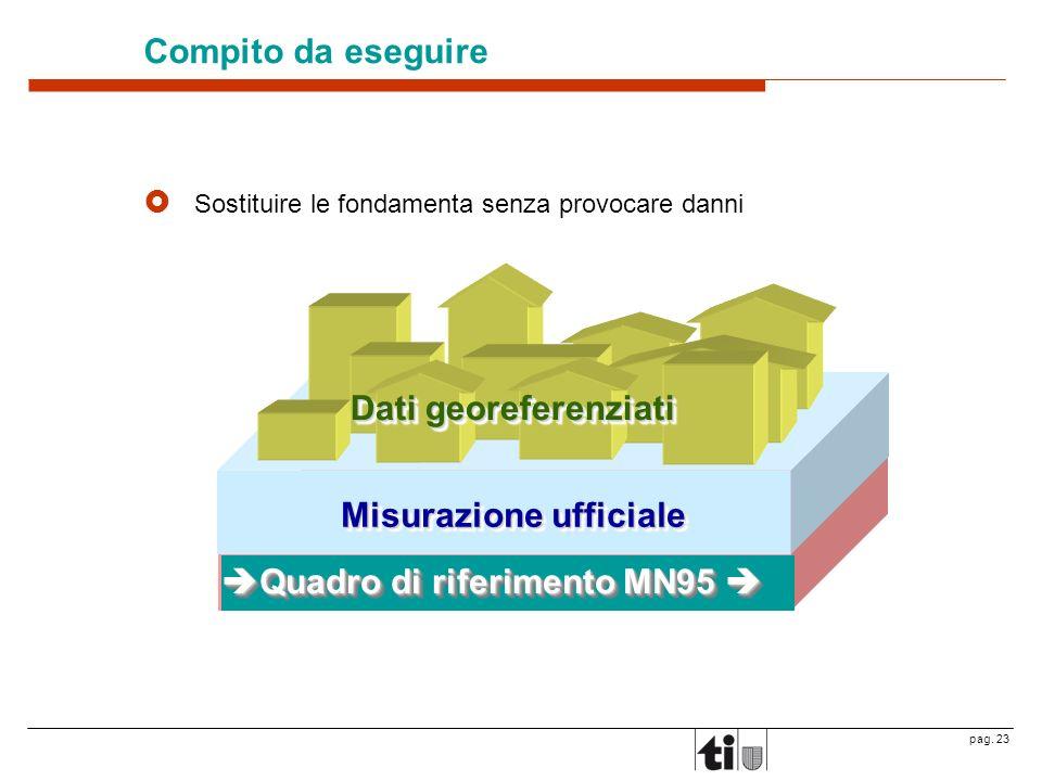 pag. 23 Compito da eseguire Sostituire le fondamenta senza provocare danni Misurazione ufficiale Dati georeferenziati Quadro di riferimento MN03 Quadr