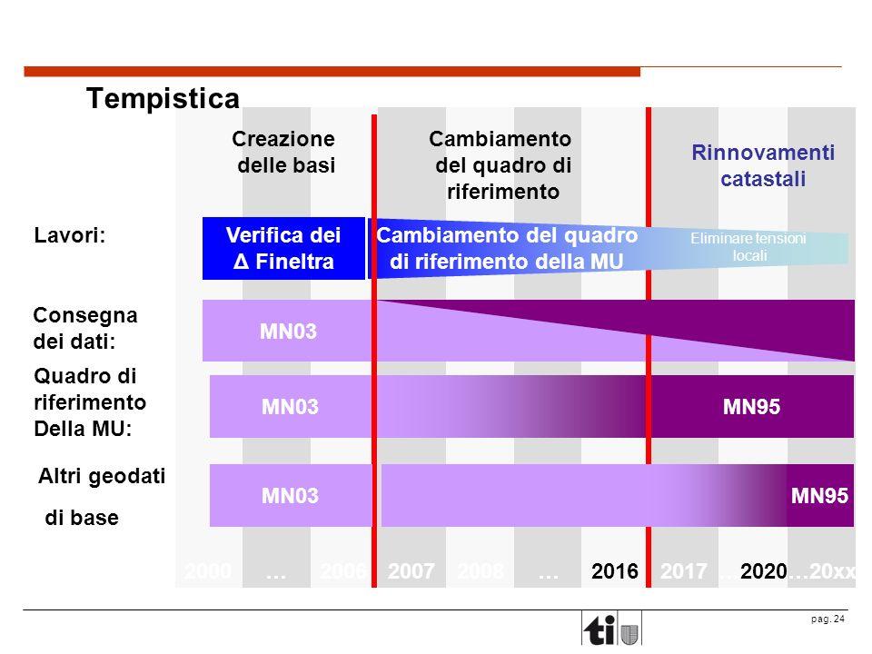 pag. 24 2017…2020…20xx2000…200620072008…2016 Tempistica Verifica dei Δ Fineltra MN95MN03 Creazione delle basi Cambiamento del quadro di riferimento Ri